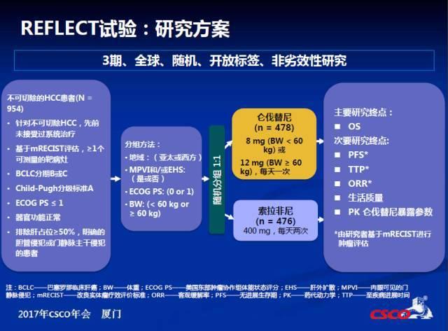 仑伐替尼获优先审评审批资格,中国乙肝肝癌患者病有所医