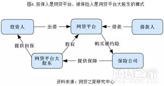 4.投保人是网贷平台,被保险人是网贷平台大股东的模式.