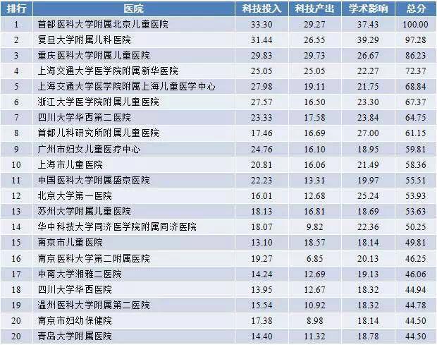 2019中国医院排行榜_河西南最值得抢的楼盘竟然是它 在江宁买房这点千