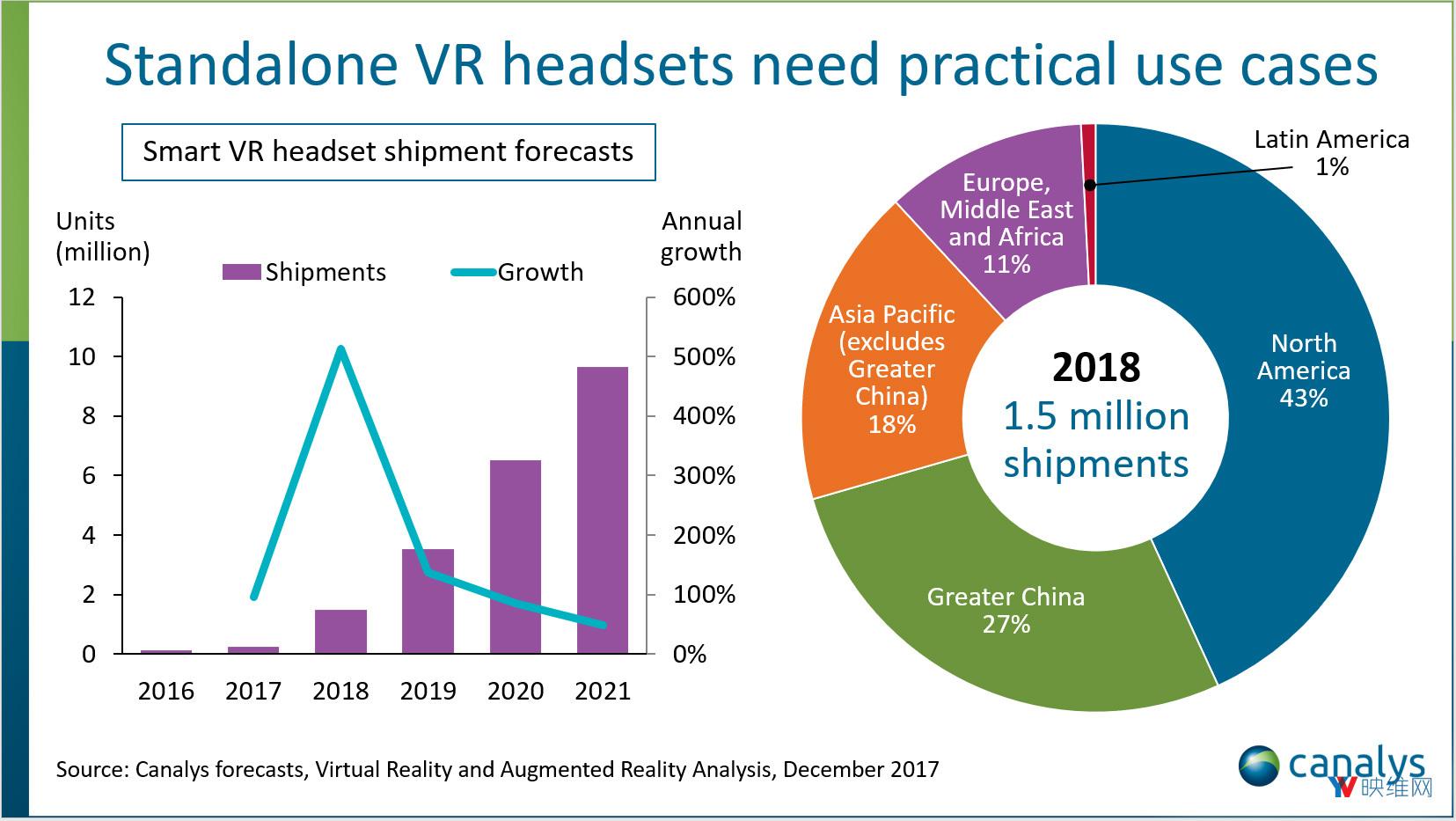 Canalys预测:2018年VR一体机发货量将超过150万台