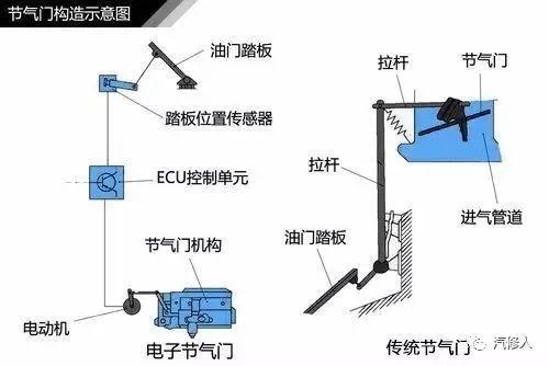 涡轮增压的工作原理图_发动机涡轮增压工作原理图