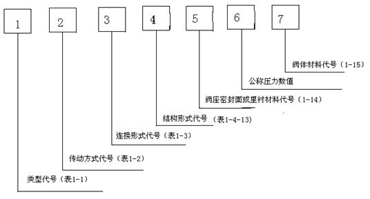 ②对于气动或液动:常开式用6k,7k表示;常闭式用6b,7b表示;气动带手动图片