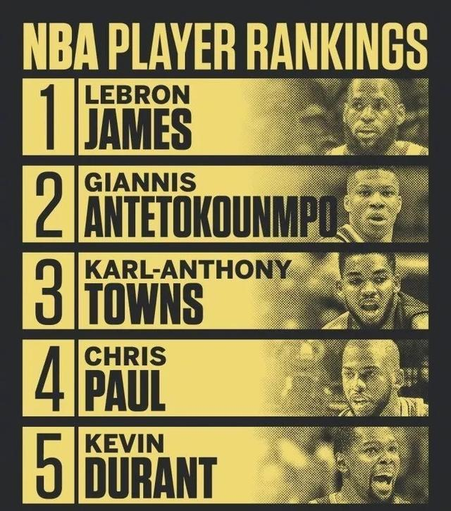 ESPN最新的球员排名:字母哥第三,前五无哈登库里全是耐克球星!