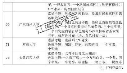 权威公布||2018届江西省艺术类校考时间地点安排表,往年校考考题汇总