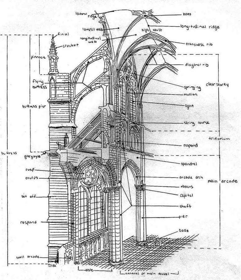 教育 正文  b,帆拱和尖券肋骨拱 c,叠柱式和连续券 d,半圆拱和束柱图片