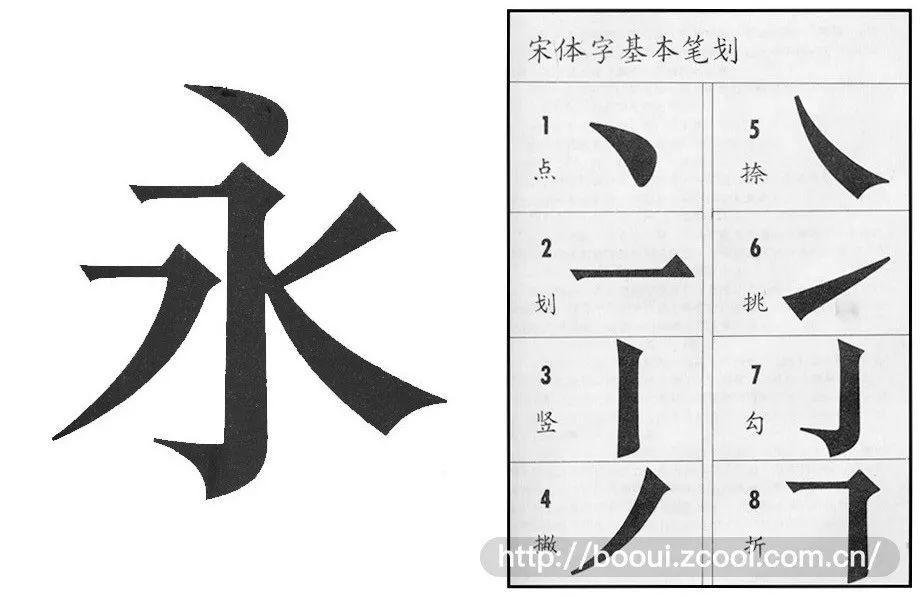 (图1-24)宋体字的基本笔画图片