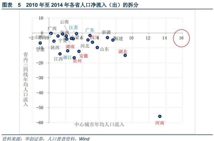 中国四线城市人口数量_中国老龄人口数量图标