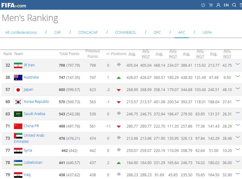 FIFA年终排名:国足亚洲第671位13年来并列最高