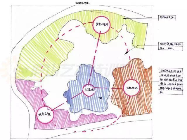 """如,住宅区规划设计的结构分析图一般以""""住宅组团与公共建筑"""",""""道路与"""