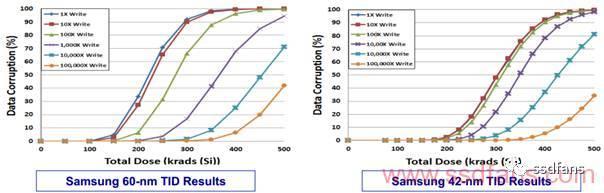 NAND_FLASH辐射效应