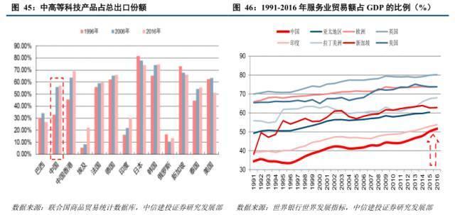 美国2020服务业占gdp比重_中国 健康产业 透视 慢病预防医疗服务或将成主