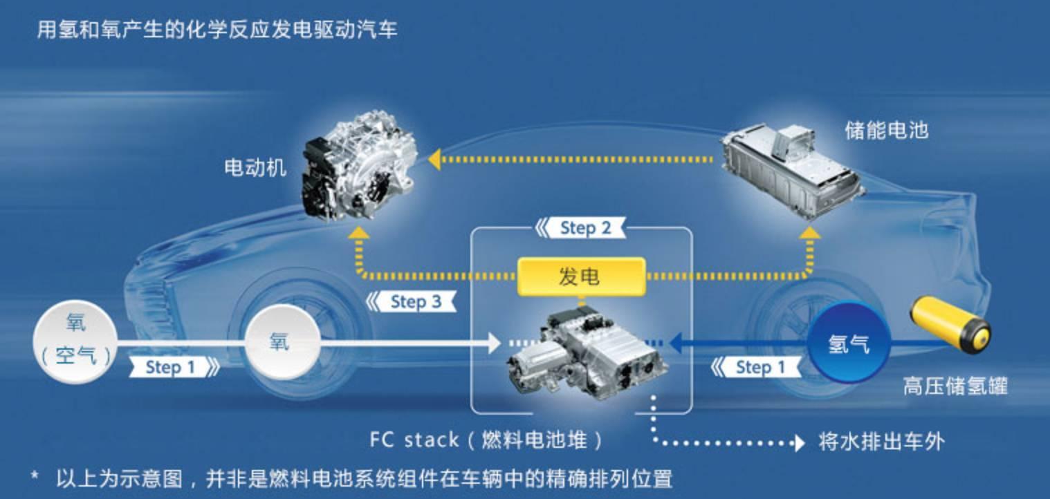 丰田氢燃料电池汽车引总理侧目 氢燃料电池才是未来?