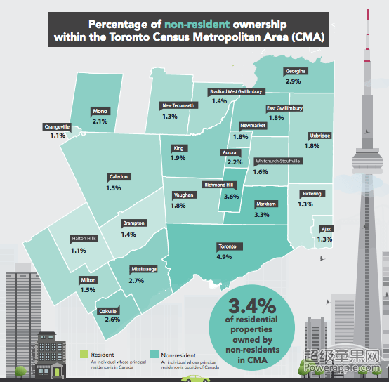 9%,温哥华的外国买家占4.8%.图片