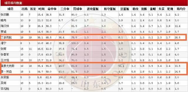 CBA半程综述山东男篮三巨头揽四项数据之王国