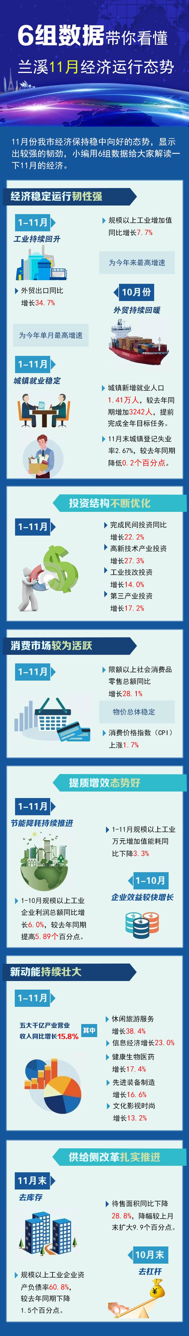 【图解】6组数据带你看懂兰溪11月经济运行态势