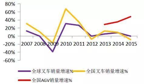 AGV智能自动化仓储机器人-激光导航AGV