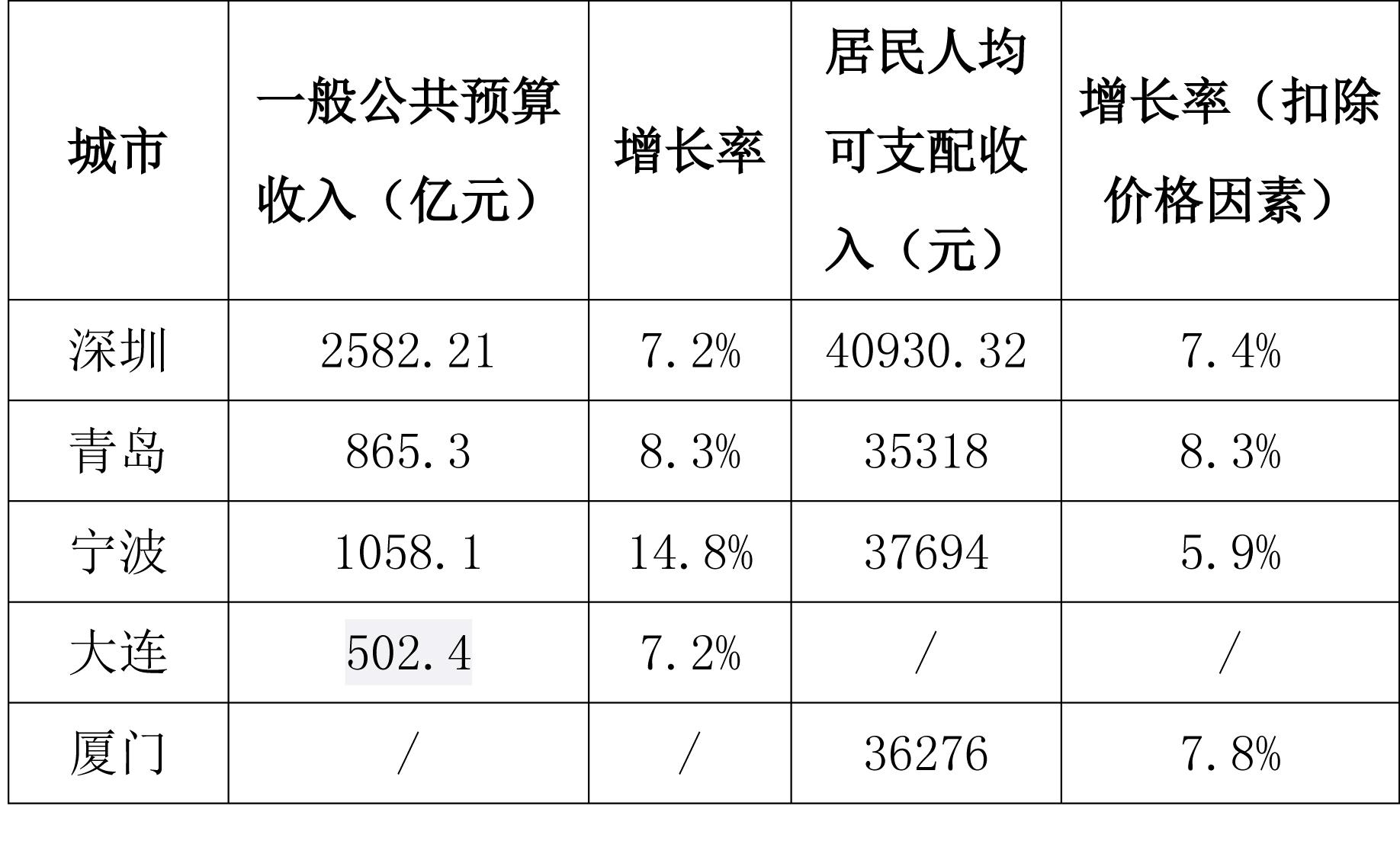 宁波占比gdp_30年发展,宁波和杭州的差距,是不是越来越大(2)