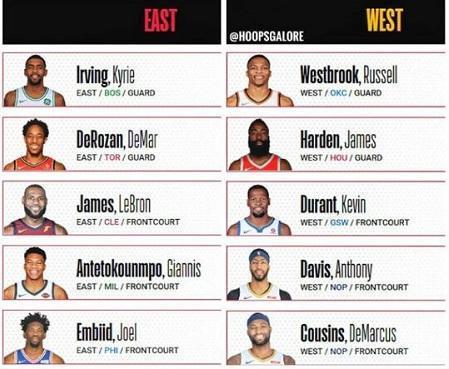 美媒评选本赛季NBA全明星首发阵容,东詹、西詹领携此八人入围 .莆田