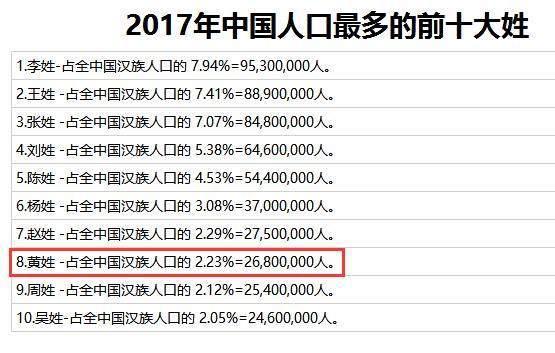 元姓全国总人口_刚刚官宣 南通7726635人 男女比例 人口构成 受教育程度是