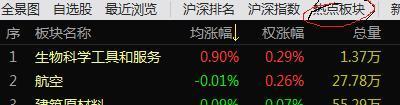 股票:喜欢短线的股友告诉大家一个每天选股的
