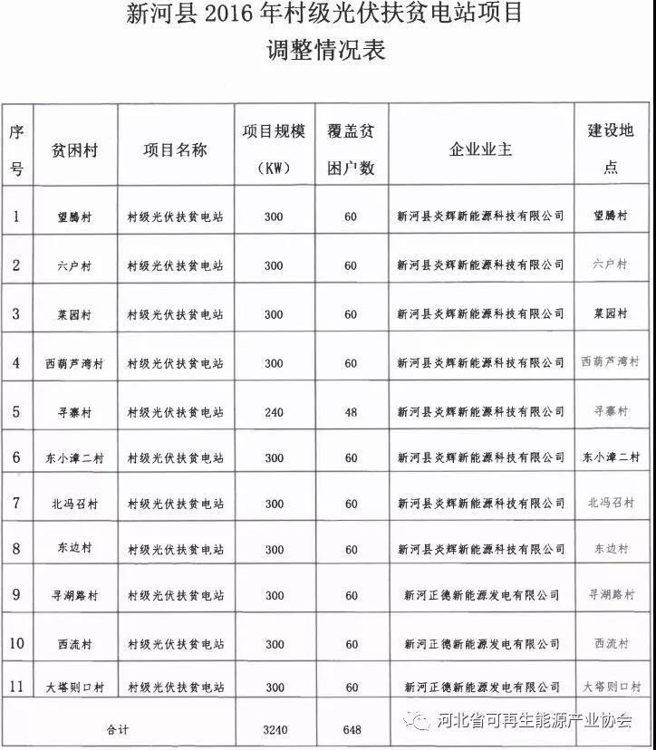 河北省能源局:关于尚义县、新河县、临城县2016年村级光伏扶贫电站建设主体、建设