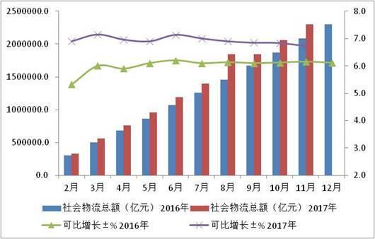 前11月全国物流业总额同比增长6.7% 增速有所回落