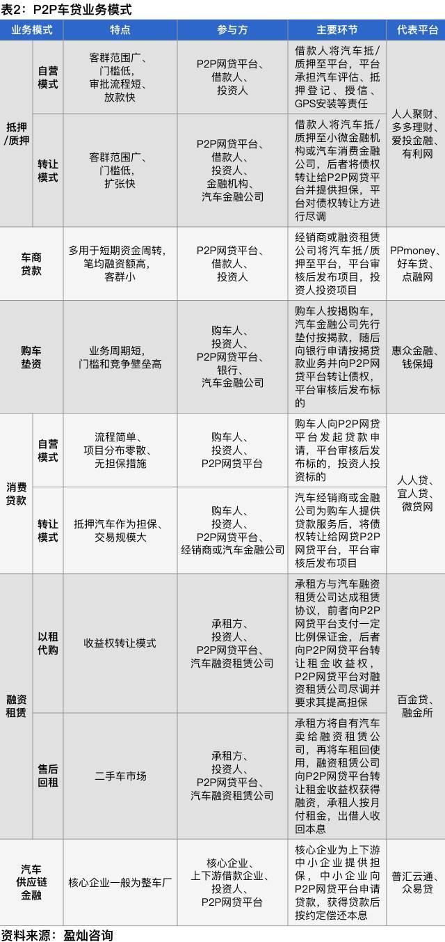 p2p网贷平台试水汽车供应链金融