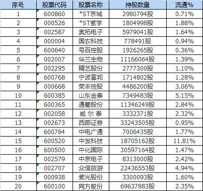 紫光控股三日合计共买入联想控股股份292万股