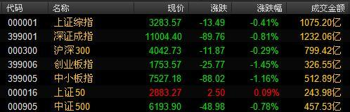 周一早盘沪深两市股指开盘涨跌互现,上证50指数早盘一度走强