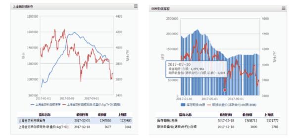 SHFE白银价格与前四年相比,处于中间水平。以12月交易价格为对比节点,今年SHFE白银价格明显优于前两年水平。同时观察可以发现,今年SHFE白银价格波动幅度是四年当中最平稳的一年,交易价格区间稳定在3667-4309之间。
