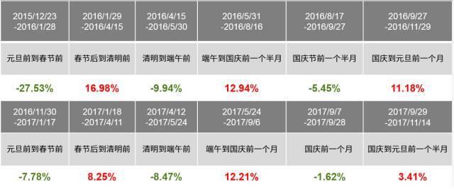 【剧透】2018年投资策略,万联证券带你抢鲜看