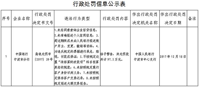 中国银行宁波市分行因涉多项违规被予以警告并处罚款97.5万元