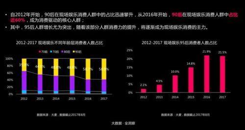 中国现场娱乐报告:90后为爱豆实力打call