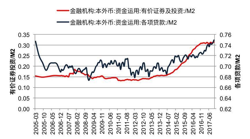 m2和gdp_连平 M2与GDP依然存在稳定的相关关系