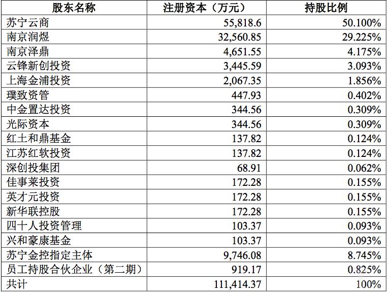 苏宁金服完成新一轮融资,最新估值约为323.35亿元