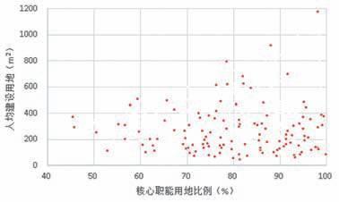人均居住用地指标_用地指标文件
