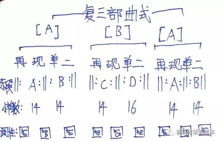 2018年中央音乐学院艺硕(表演专业)曲式真题解析!图片