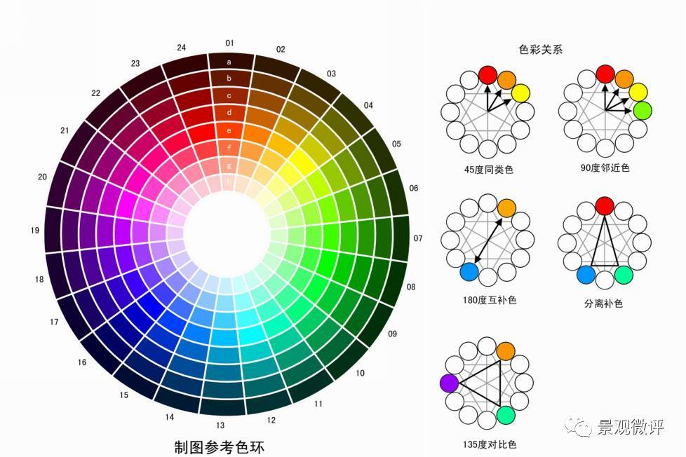 类似色相�y�_明度,饱和度),色相环的选色原理 45度同类色:多用于属性类似,面积较大
