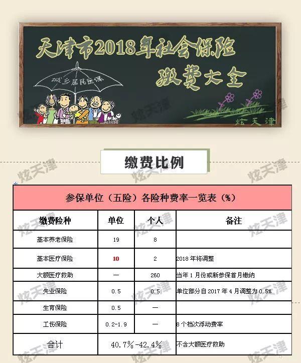 天津市医疗保险政策 天津社保网