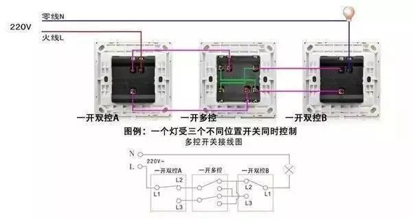 一灯三控接线图双控灯三联开关接线图 三个位置控制一个灯,需要两只双控开关加一只中途开关; 四个位置控制一个灯,需要两只双控开关加两只中途开关; 五个位置控制一个灯,需要两只双控开关加三只中途开关,以此类推。在电线排设上,同双控的排线一样都是排双线,只要注意两个双控开关装配在双线的前后两端,中途开关装配在中间即可(中途开关在中间实现两条电线的换向通断)。 双控开关好买,中途开关不好买而且巨贵,不过可以自己动手改制。简单的办法是买一个两开双控开关,中间用502胶水点一下,让两个双控开关一起联动,就是中途开关