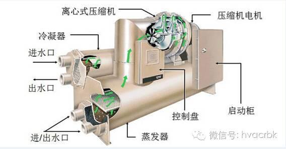 离心式制冷压缩机的喘振与防喘振措施图片