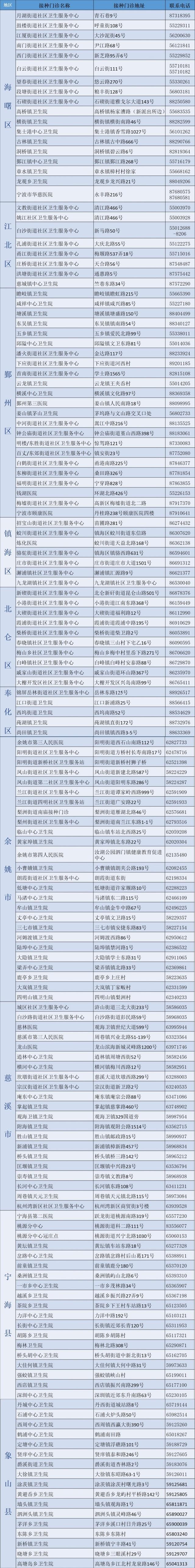 宁波市流感疫苗接种地点及全市接种门诊联系方式!有孩子的请收好!
