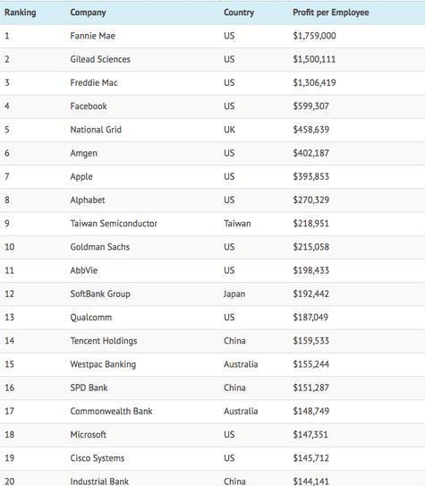 香港人均收入世界排名_香港大学世界排名