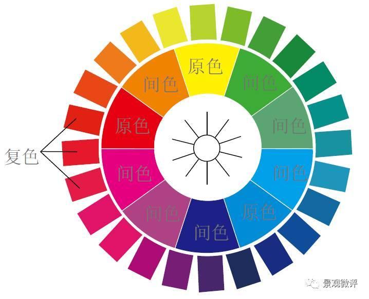 景观分析图 | 用色技巧与绘图原则