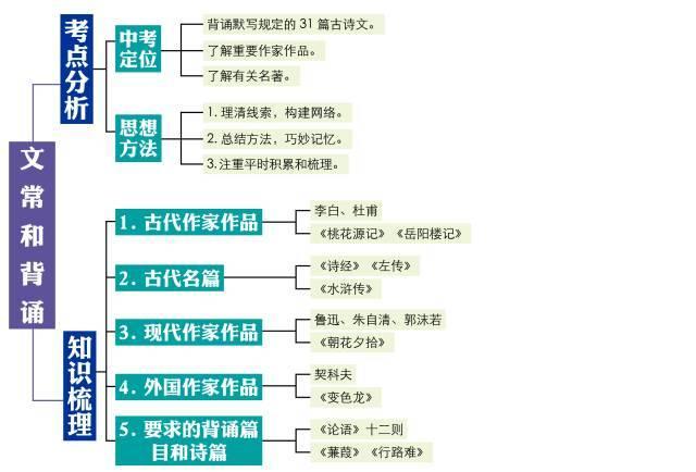 学霸亲手画的思维导图,8张图涵盖初中语文全部知识点