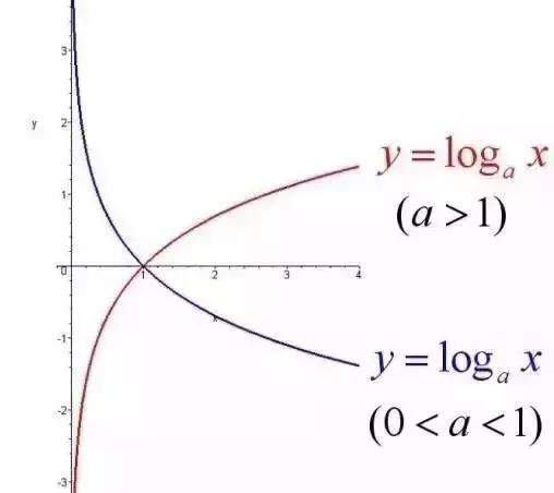 高考数学全部函数图像及变换整理