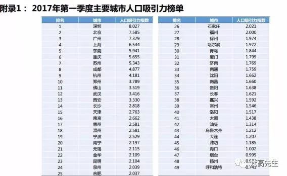 城市户籍人口排名_2018年城市户籍人口排名,中国城市人口排名