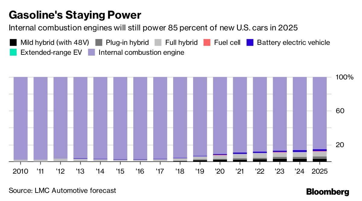 电动汽车的短期前景:车型众多,买家稀少