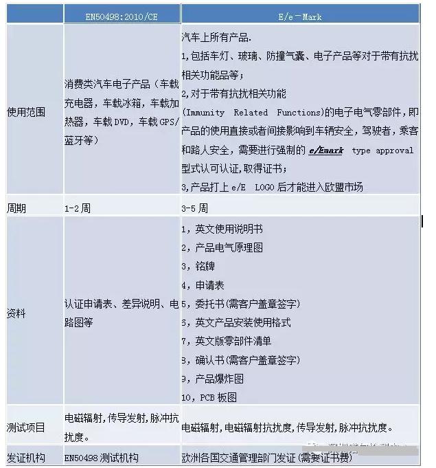 车载产品CE认证:EN50498标准测试