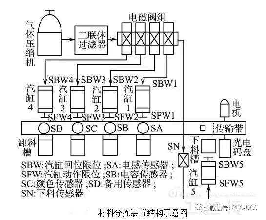 下料传感器输出信号给 plc,plc 控制输送带继续运转,同时控制气动阀5图片